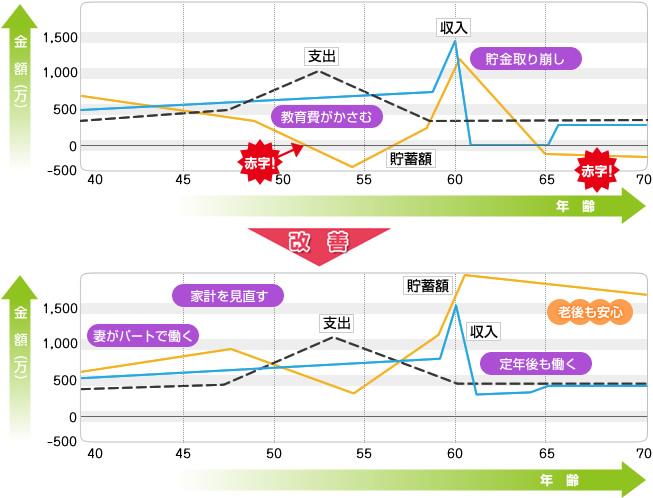 改善前と改善後の比較図
